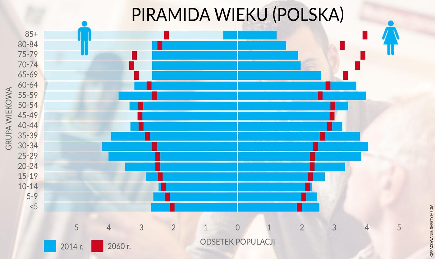 piramida wieku polska