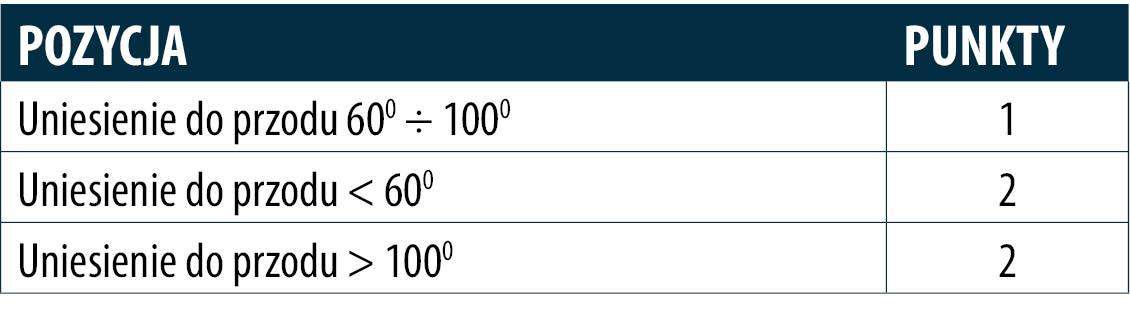 tabela przedramiona